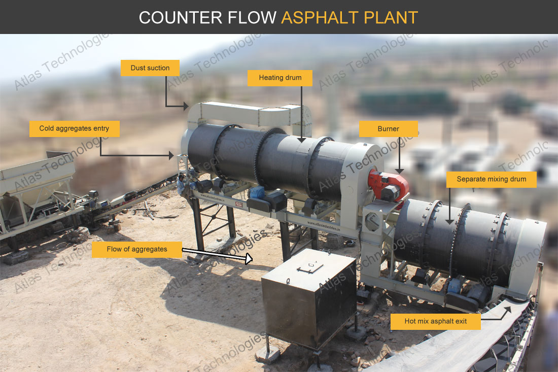 Counter flow asphalt mixer supplier India