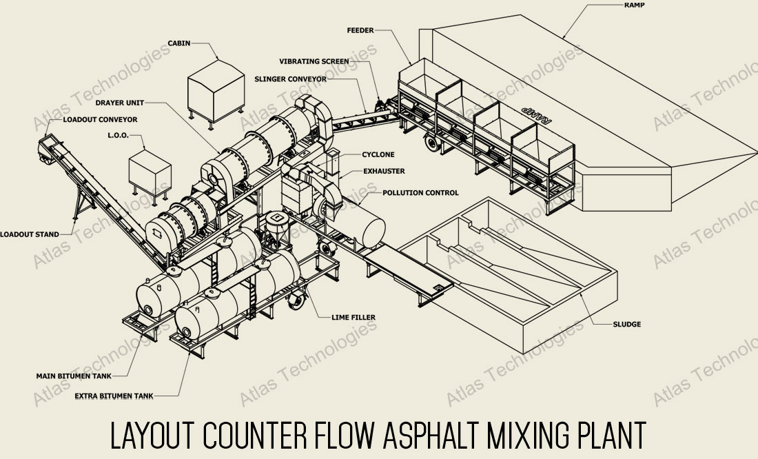 layout counter flow asphalt plant