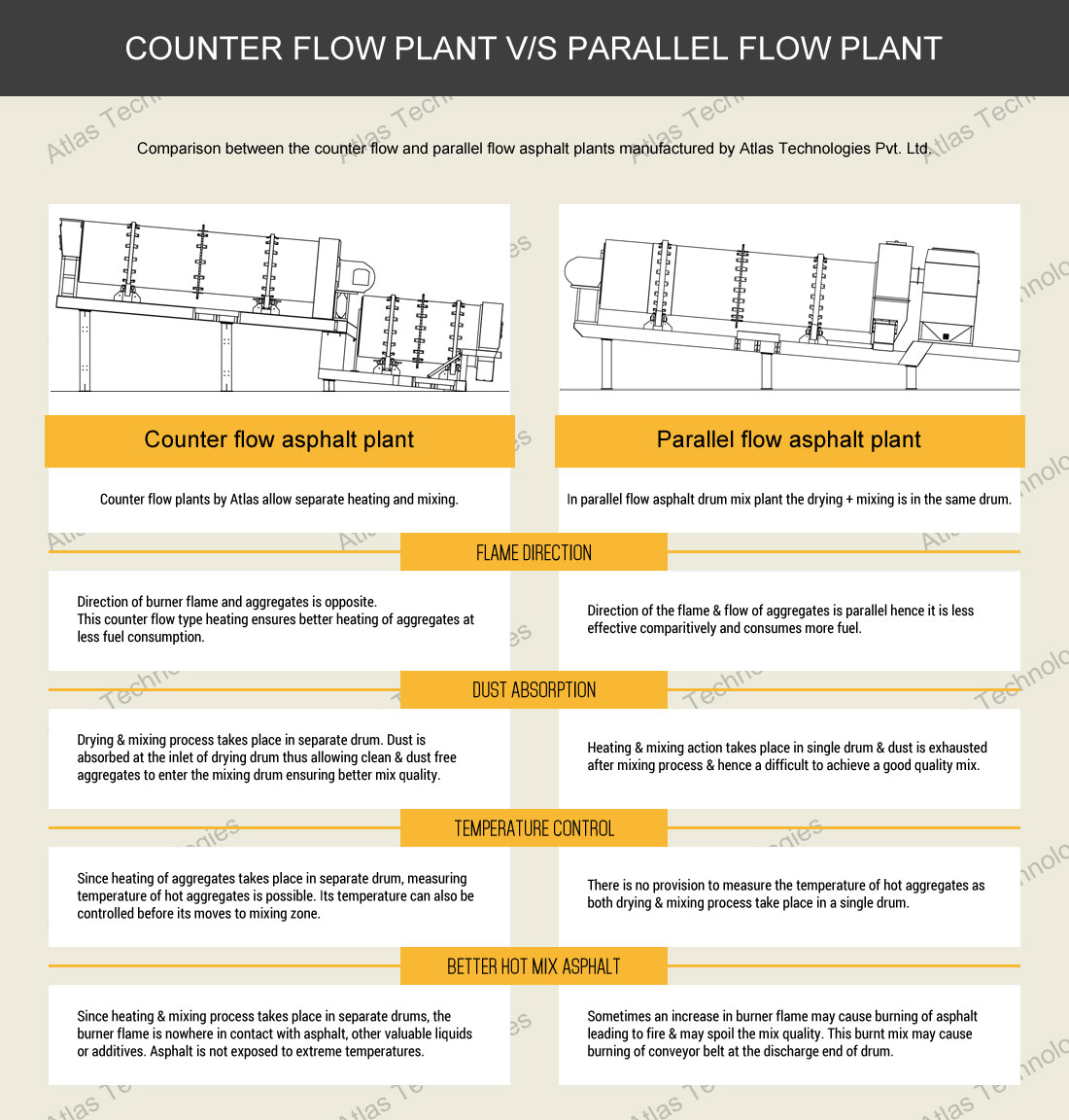 counterflow v/s parallelflow plant