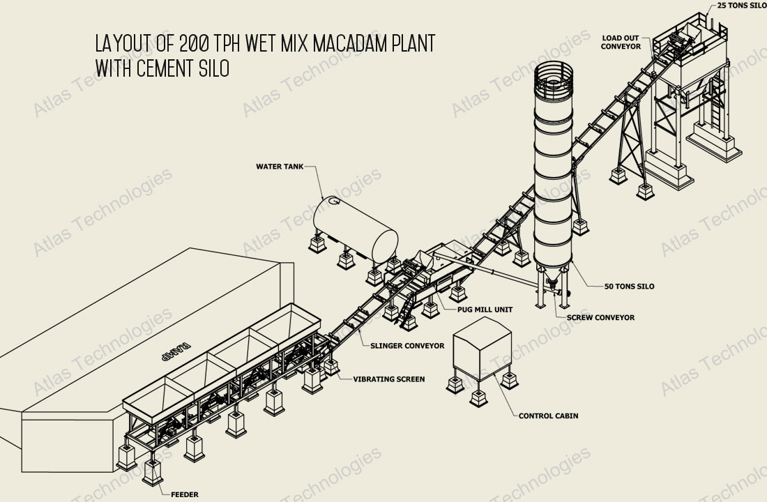 soil cement stabilization plants